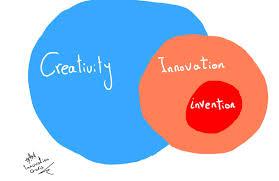 creativity innovation invention