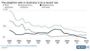 the-adoption-rate-in-australia-data
